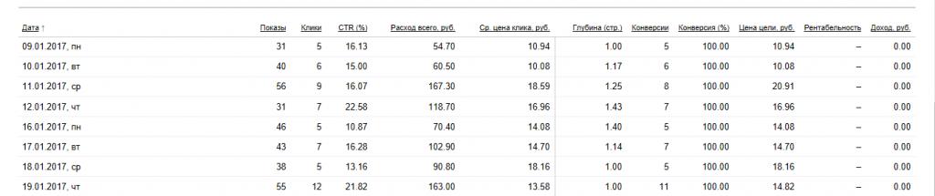 Показатели CTR и цена клика рекламной кампании SMM на поиске по региону Москва.